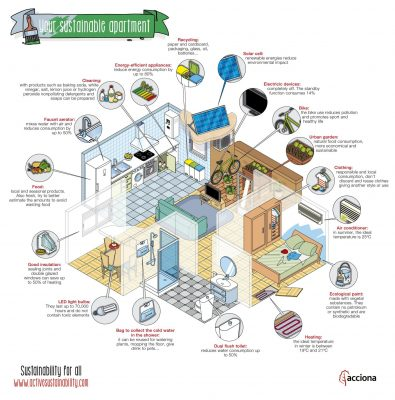 How To Turn Your Apartment Into A Sustainable Home Click